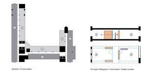 Structuur schema / Oriëntatie / Gangzone